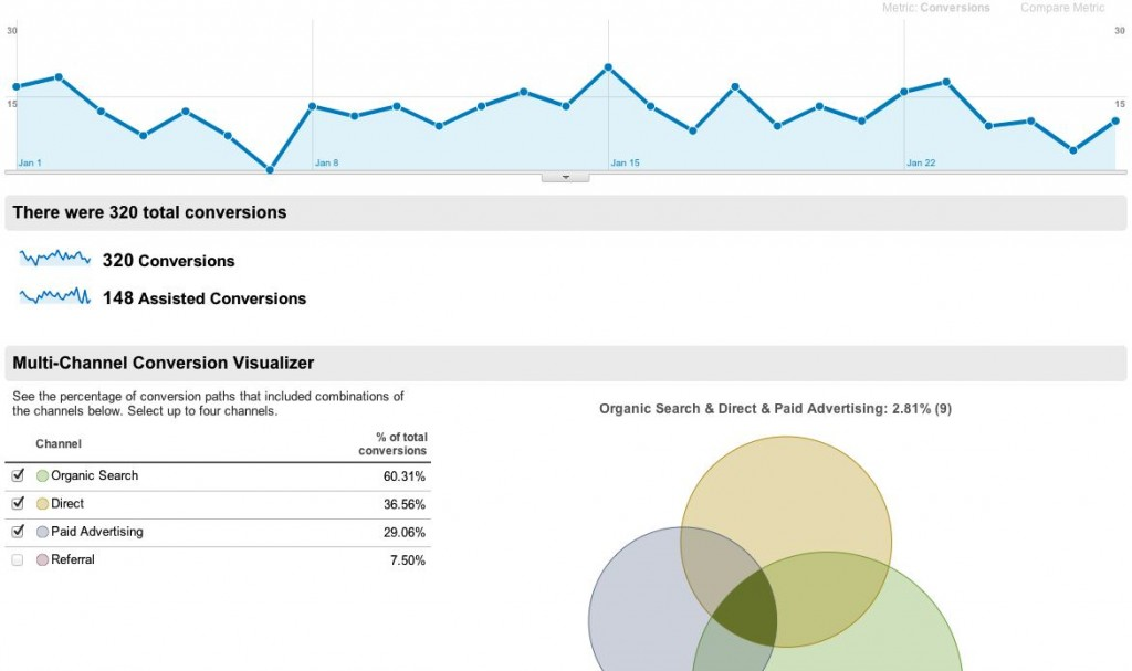 multichannel attribution report from Google Analytics