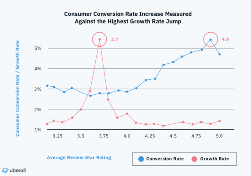 Consumer Conversions Rate Increase