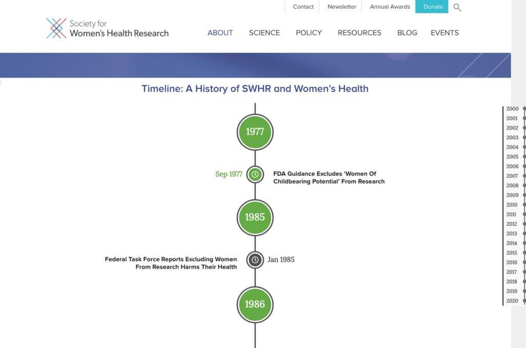 SWHR Timeline