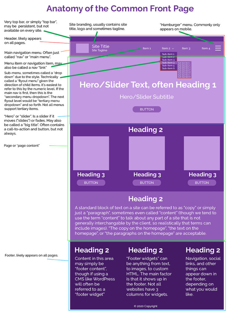 Anatomy of a front page website, broken down into sections and highlighting specific areas.