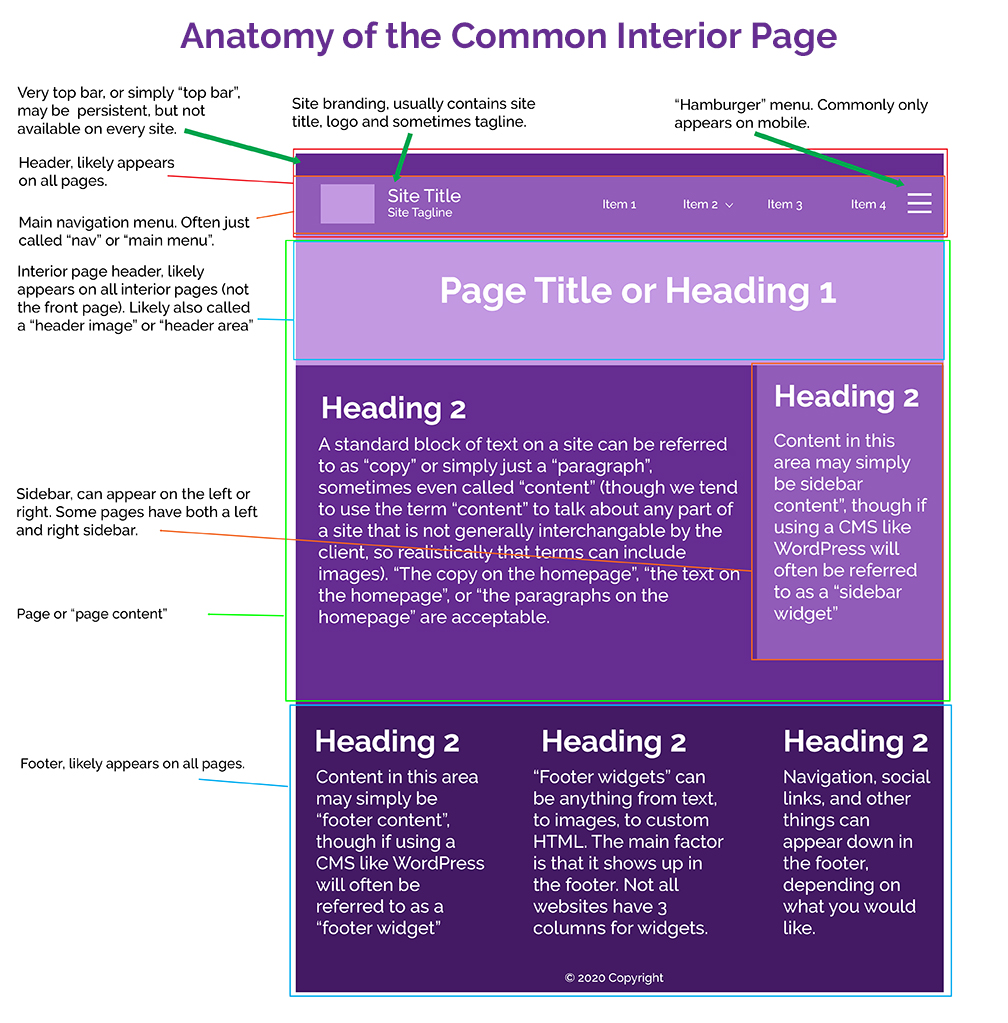 Anatomy of an interior page of a website, broken down into sections and highlighting specific areas.