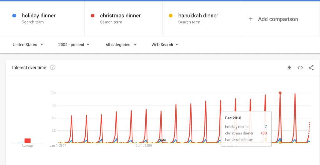 Christmas Dinner vs Holiday Dinner Keyword Graph